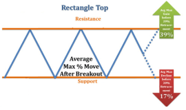 Rectangle Top Price Gain Decline Stats