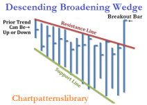 Descending Broadening Wedge 1