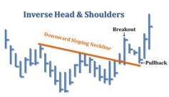 Downward Sloping Neckline