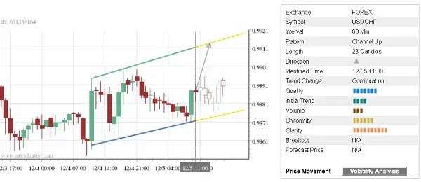 Free trade of the day from ChartVipers Facebook page