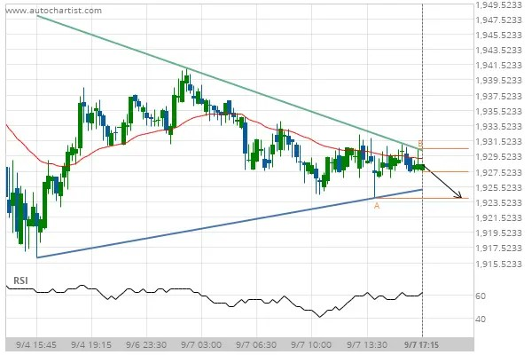 XAU/USD Target Level: 1924.0000