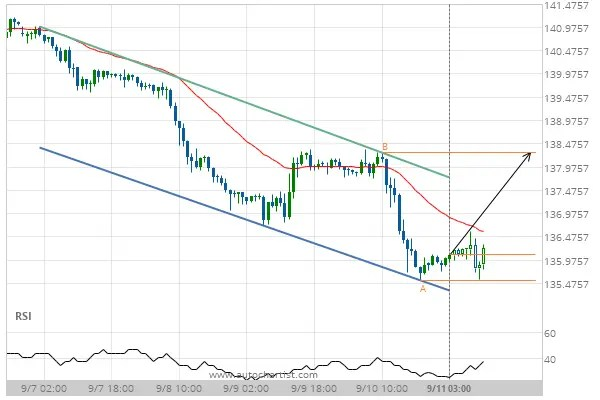 GBP/JPY Target Level: 138.2840
