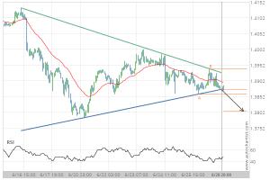 GBP/USD Target Level: 1.3805