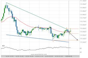 USD/JPY Target Level: 110.4300