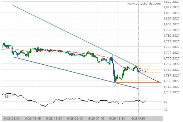 XAU/USD Target Level: 1750.8000