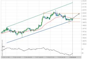 GBP/NZD Target Level: 2.0012