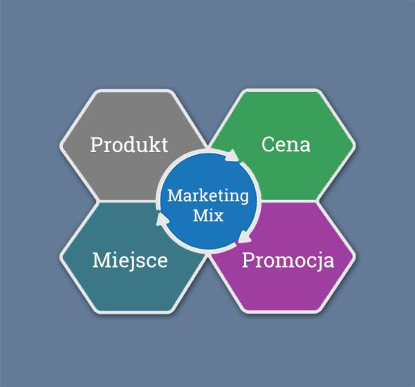 marketing miks - cena, miejsce, promocja, produkt