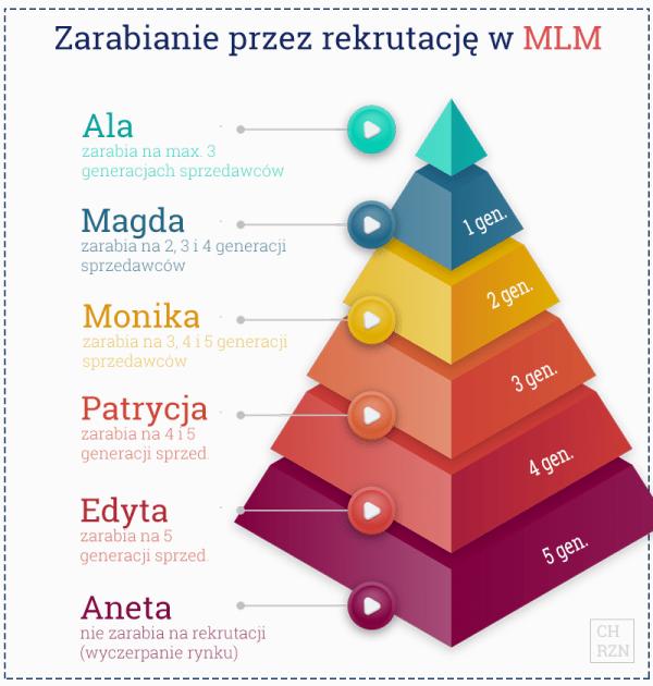 Zarabianie na rekrutacji w MLM