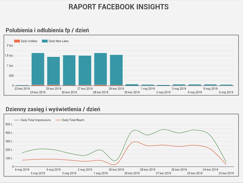 google data studio szablon raportu