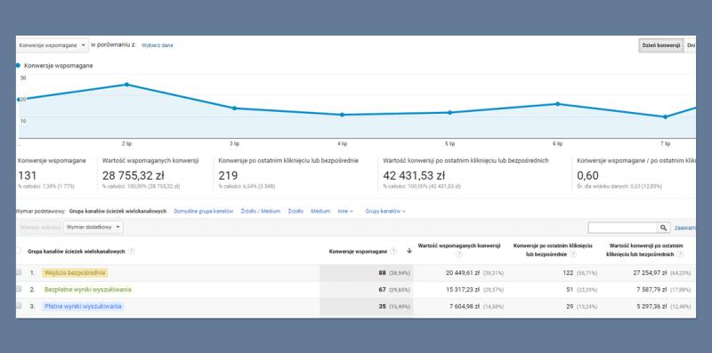 Atrybucja Google Analytics ścieżki wielokanałowe