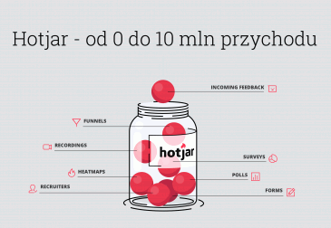 Hotjar - od 0 do 10 mln przychodu