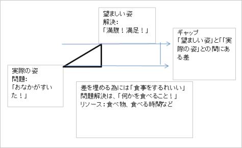 「目標を達成した状態」と「現状」のギャップを埋める構図