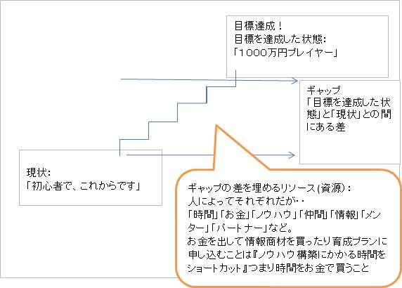 ギャップの差を埋めるリソース