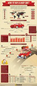 http://dailyinfographic.com/how-to-buy-a-used-car-infographic?utm_source=feedburner&utm_medium=email&utm_campaign=Feed:+DailyInfographic+(Daily+Infographic)