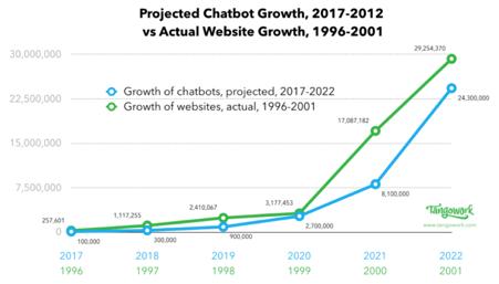 https://i2.wp.com/chatcenter.net/wp-content/uploads/2020/09/chatbot-growth-graph.png?w=960&ssl=1