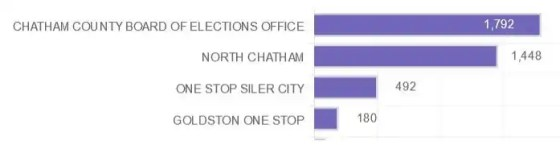 chatham early voting places