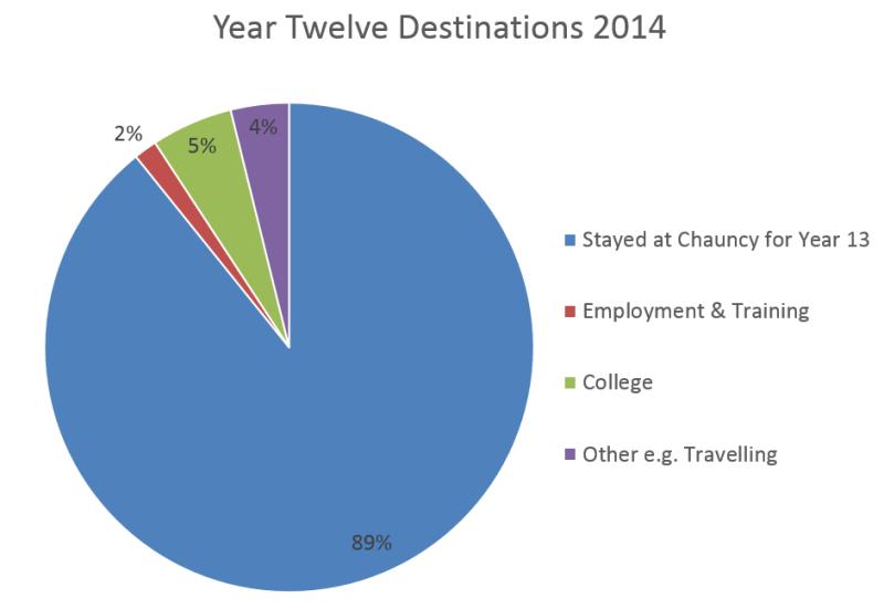 Year 12 2014