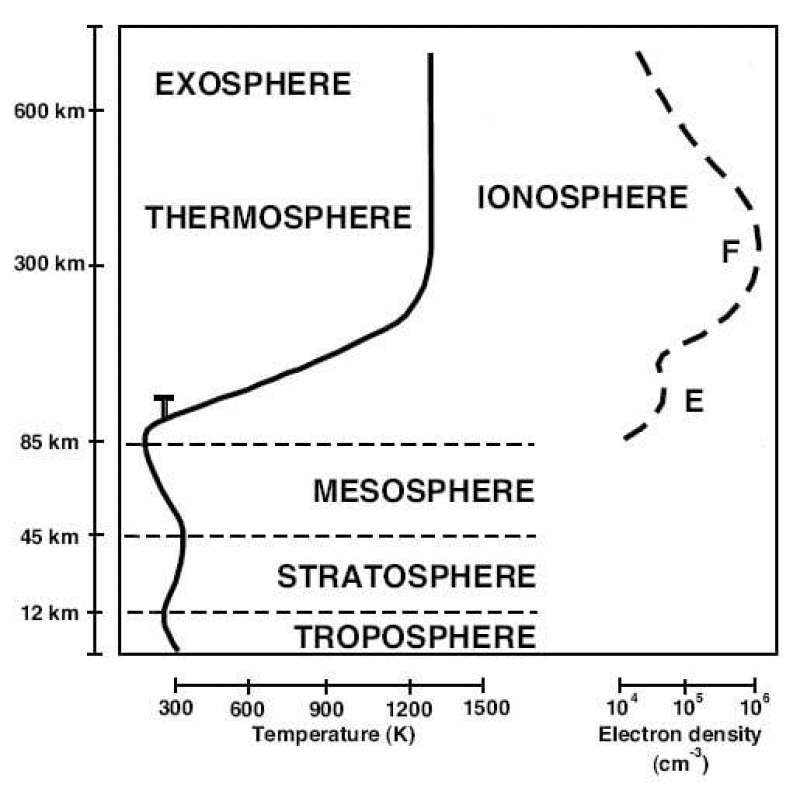 Ionosfera íons e mais íons