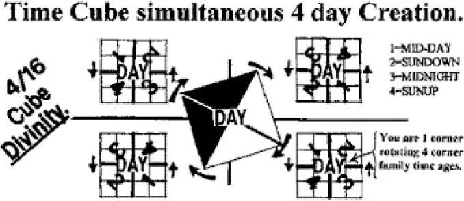 Cubo de tempo simultâneo de 4 dias, harmônico da natureza.