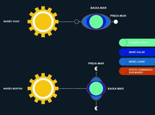 Esquema representativo do movimento periódico das marés: aumento (preia-mar) e diminuição (baixa-mar) do nível do mar devido à atração gravitacional exercida pela Lua e pelo Sol.