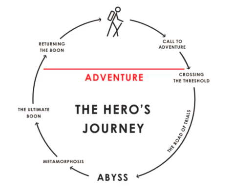 HEROS JOURNEY PDF DOWNLOAD