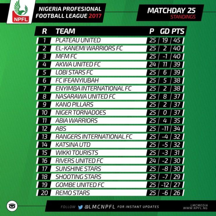 NPFL : Asiegbu's Late Penalty Sinks Plateau United, As Kano Pillars Crush MFM FC 7