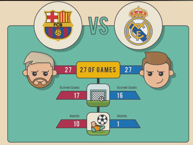 Lionel Messi Vs Cristiano Ronaldo: Who Is the Greatest? 51