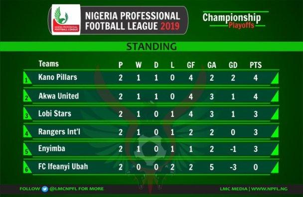 2019 NPFL PLAYOFF MD 2: Akwa United, Rangers Win, As Kano Pillars Edge Enyimba 10