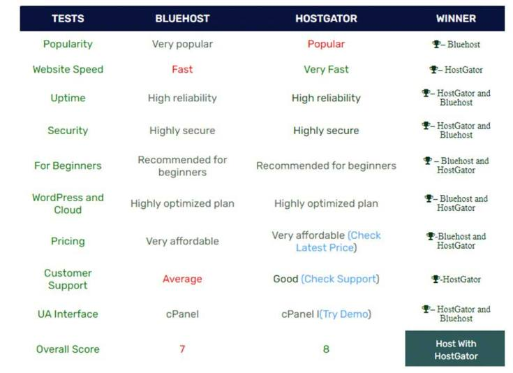 review breakdown