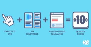 google adwords Ads Quality Score