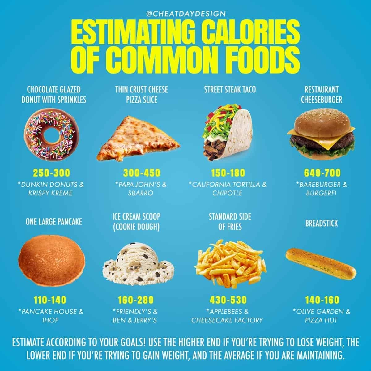 Estimating Calories While Eating Out