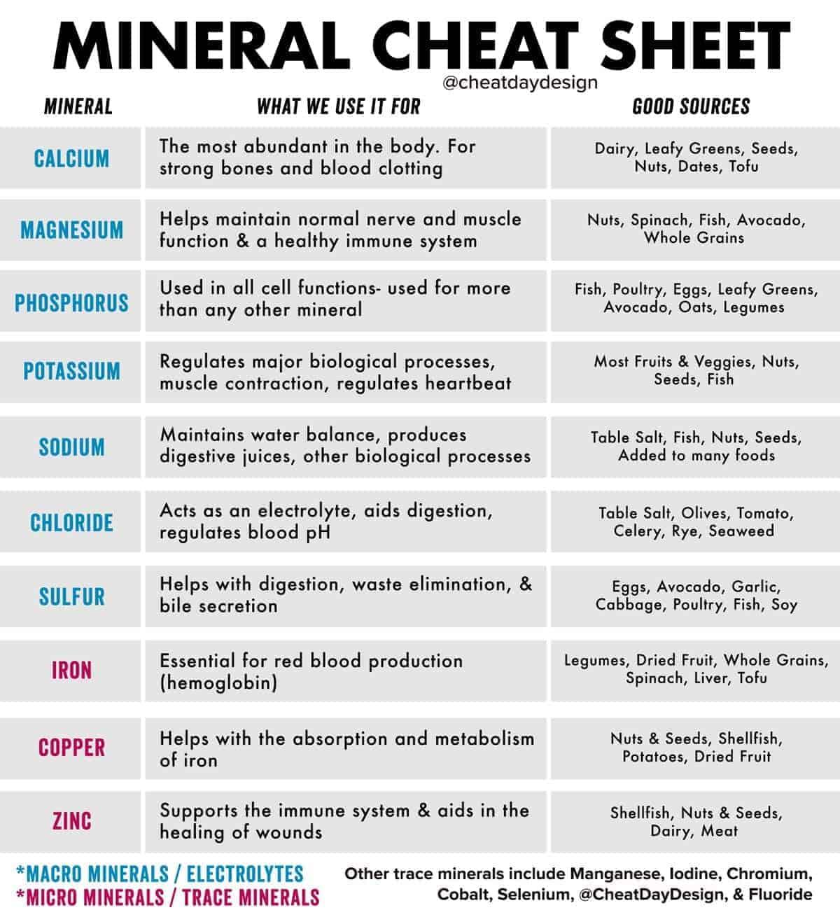 Minerals Cheat Sheet