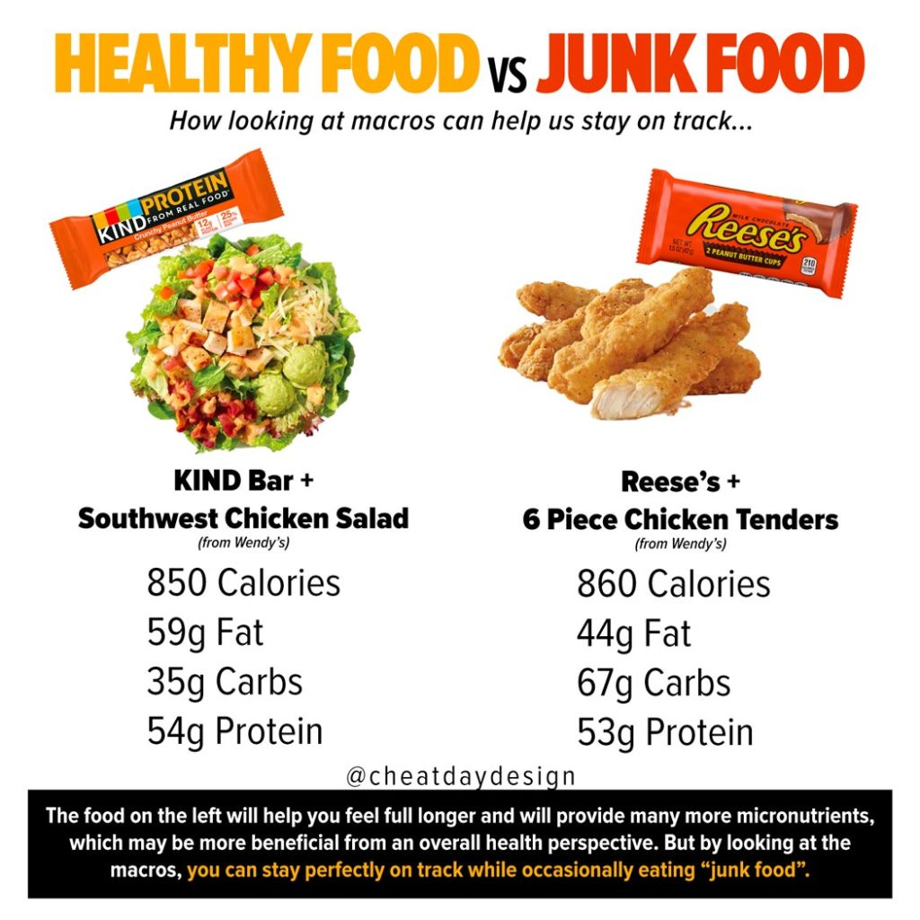 Fast Food Breakfast Comparison