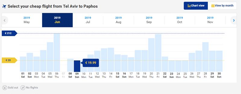 טיסות זולות ריינאייר לפאפוס