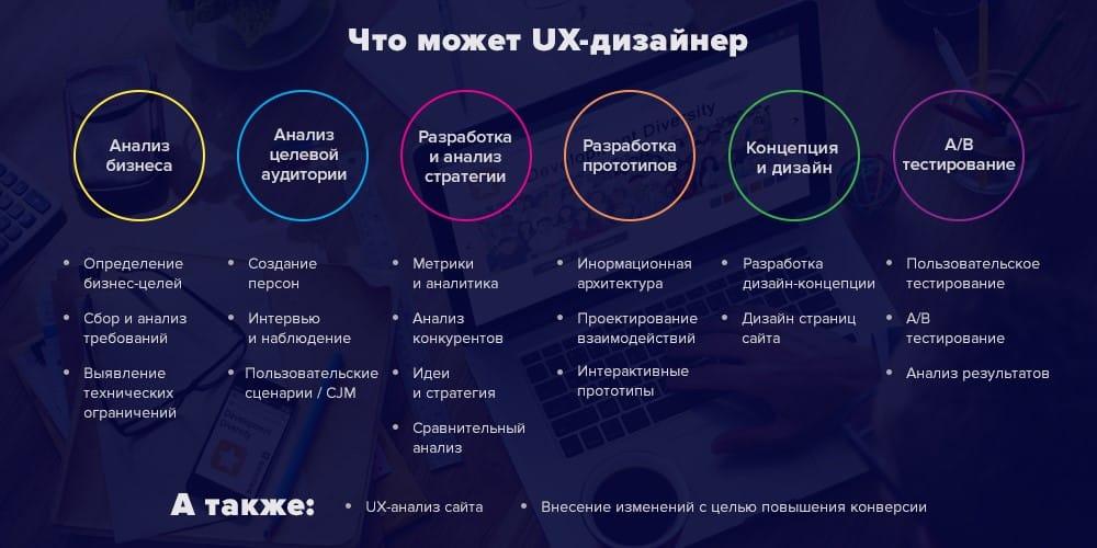 Что может UX-дизайнер: обязанности и навыки