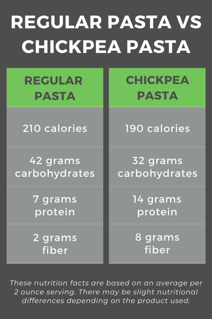 Regular pasta vs chickpea pasta nutrition