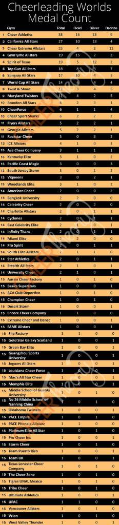 Cheerleading-Worlds-Medal-Count-All-For-Website
