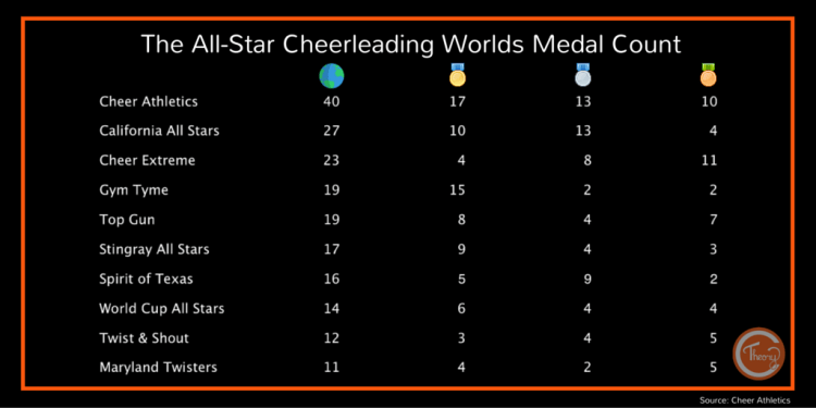 Wrong Cheerleading Worlds Medal Count