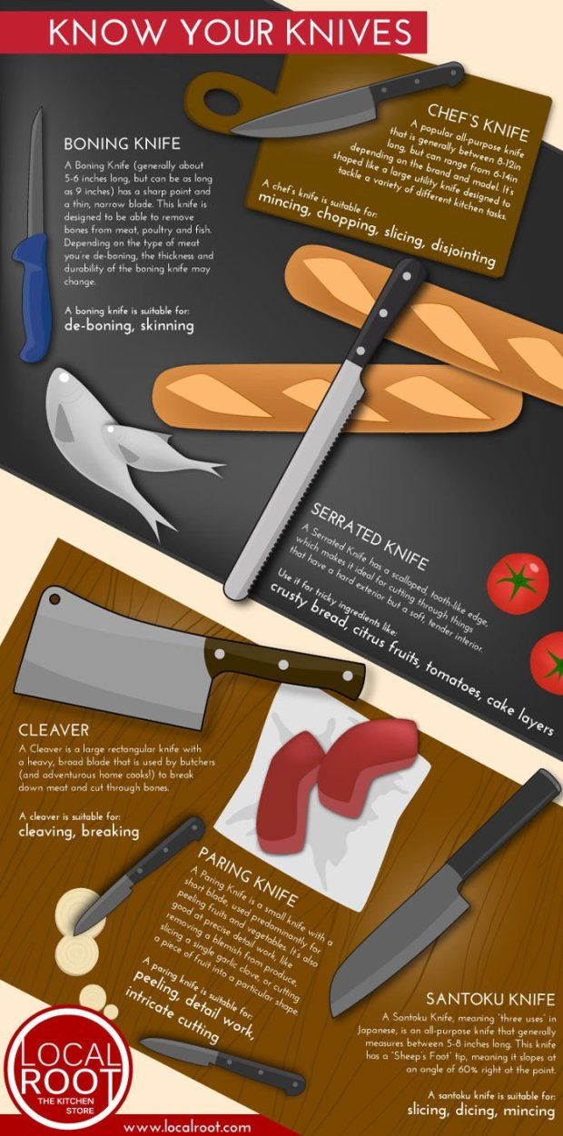 know-your-knives