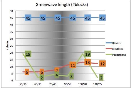 simul-green wave