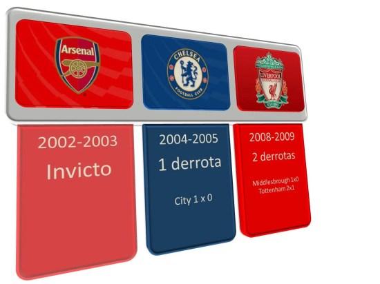 Equipes com menos derrotas na Premier League