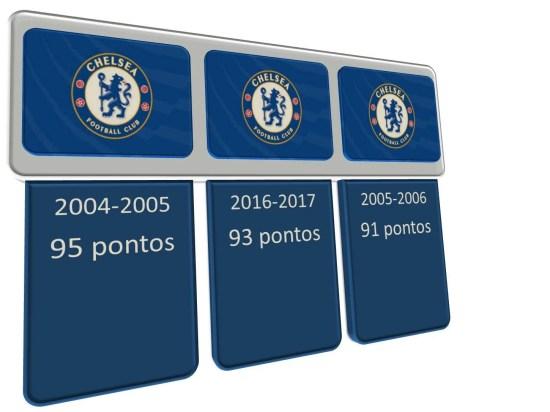 O Chelsea possui os três primeiros recordes em pontos ganhos