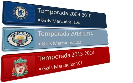 Recorde de Gols Marcados na Era Moderna da Premier League