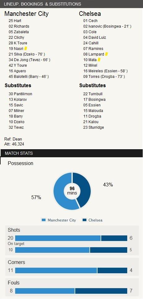 Stats vs Manchester City