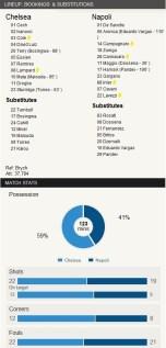 Stats vs Napoli (3-1)