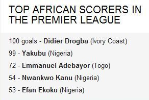 The Top African Scorers