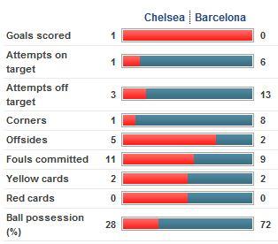 Stats vs Barcelona