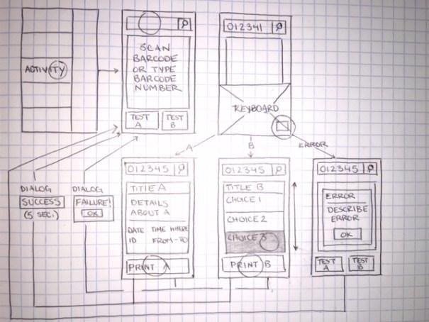 UX Design Flow