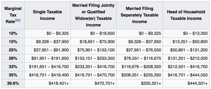 united states tax brackets