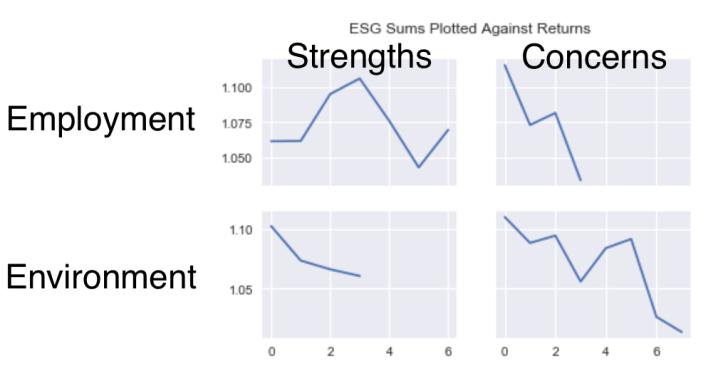 ESG Scores v Stock Returns